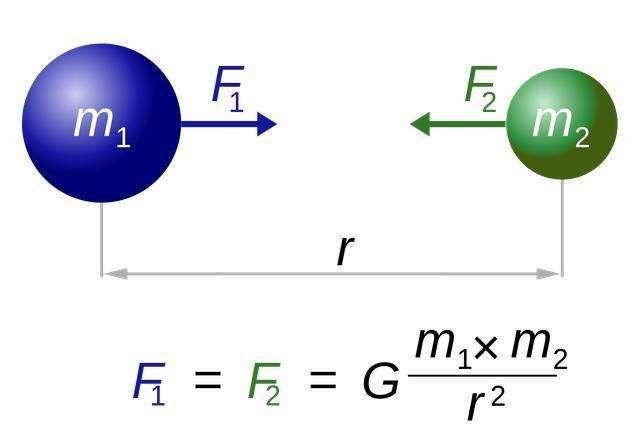 根据万有引力定律,两物体如果无限接近,引力就会无限大吗?