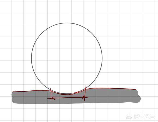 如果一个绝对的圆放在绝对的平面上,接触面是不是无限小?